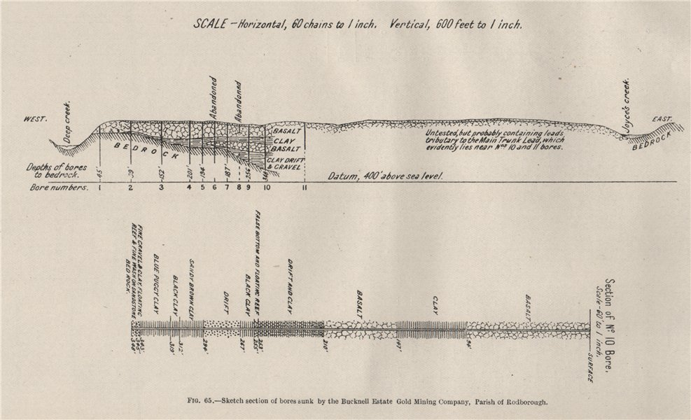 Associate Product Bucknell Estate Gold Mining Company, Rodborough. Victoria, Australia 1909 map