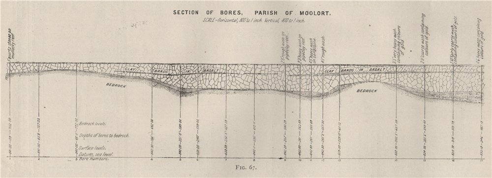 Section of Bores, Parish of Moolort. Victoria, Australia. Mining 1909 old map