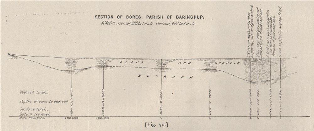 Associate Product Section of Bores, Parish of Baringhup. Victoria, Australia. Mining 1909 map