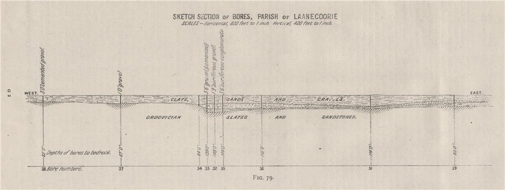 Associate Product Section of bores, Laanecoorie parish. Victoria, Australia. Mining 1909 old map