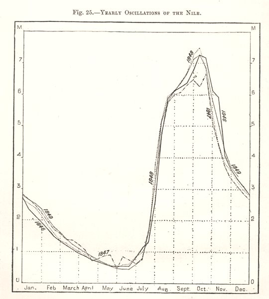 Associate Product Yearly Oscillations of the Nile. Egypt. Sketch map 1885 old antique chart