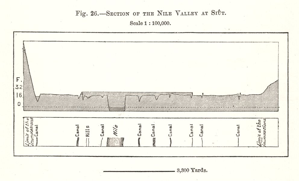 Associate Product Section of the Nile Valley at Asyut. Egypt. Sketch map 1885 old antique