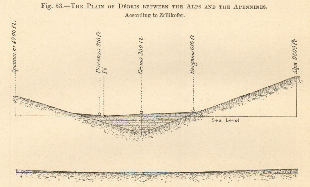 Associate Product Plain of Debris between the Alps & Apennines per Zollikofer. Italy. Section 1885