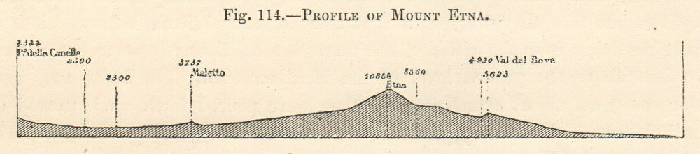 Profile of Mount Etna. Italy. Section. SMALL 1885 old antique print picture