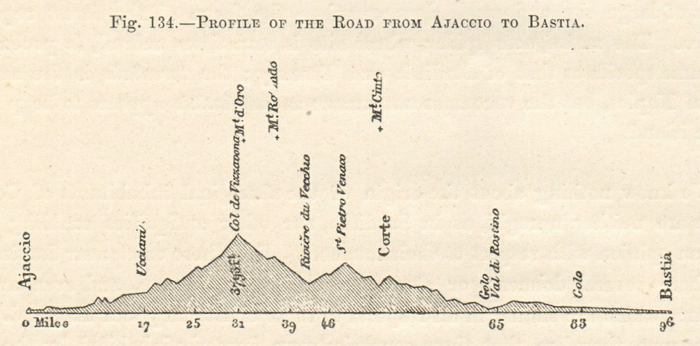 Associate Product Profile of the Road From Ajaccio to Bastia. Corsica. Section. SMALL 1885 print