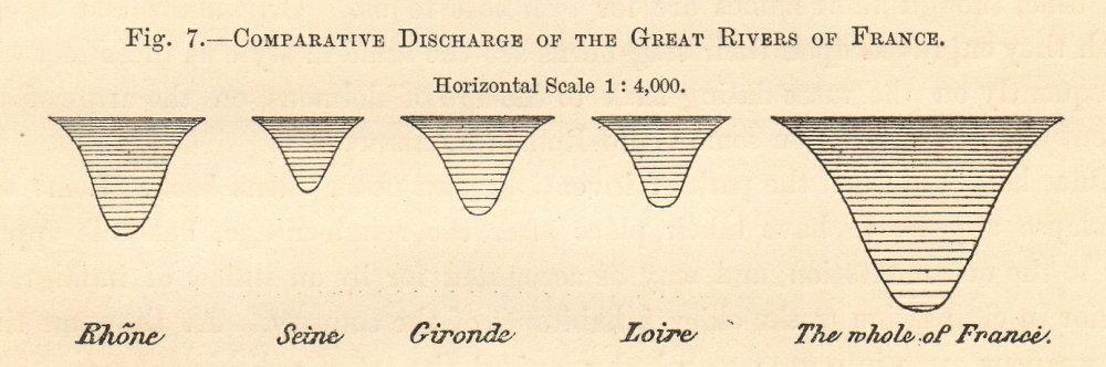 Associate Product France rivers comparative discharge Rhone Seine Gironde Loire Diagram SMALL 1885