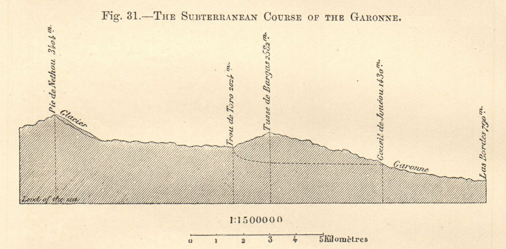 Associate Product The Subterranean Course of the Garonne river. France. Section. SMALL 1885