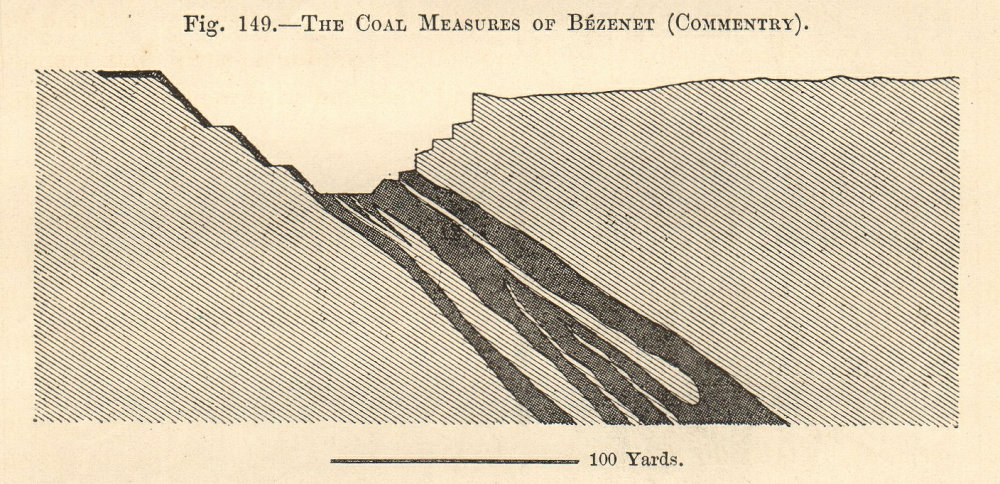 Associate Product The Coal Measures of Bézenet (Commentry). Allier. Section. SMALL 1885 print