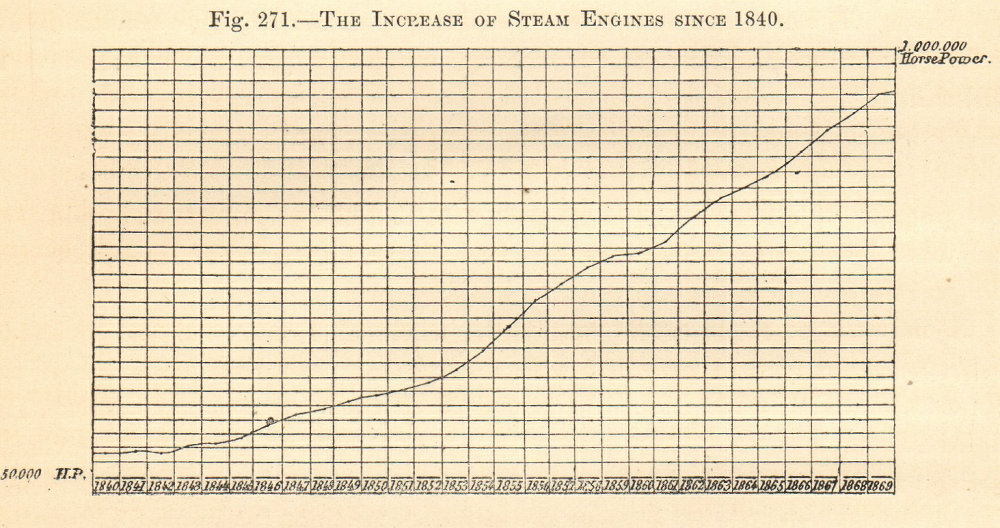 Associate Product The Increase of Steam Engines 1840-1869 in France. Graph 1885 old print