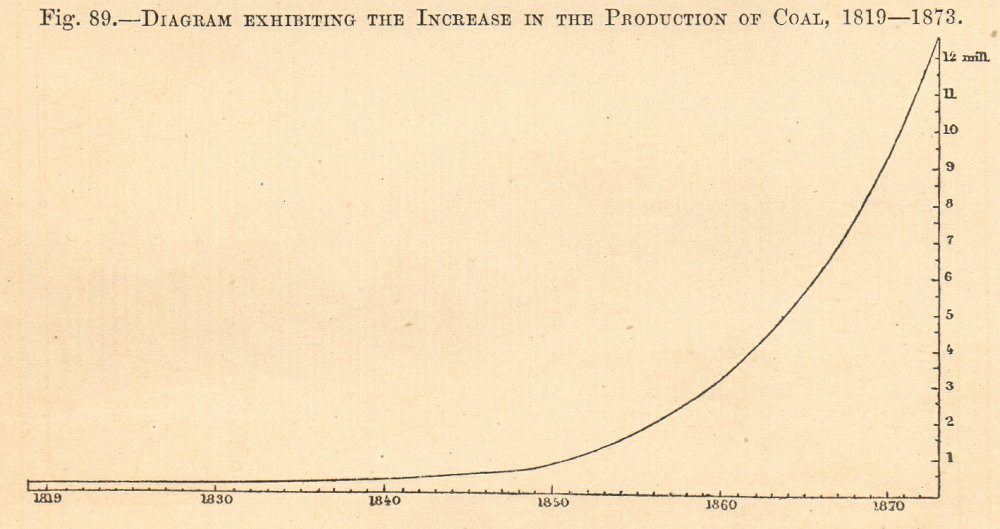 Associate Product Austria-Hungary coal production growth 1819-1873. Graph. SMALL 1885 old print