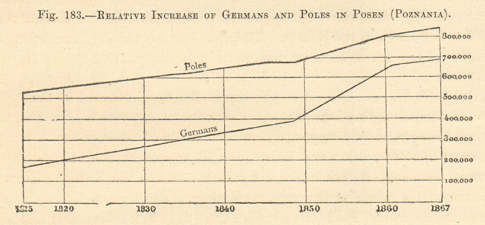 Associate Product German & Pole population in Poznan 1820-1867. Poland. Graph. SMALL 1885 print