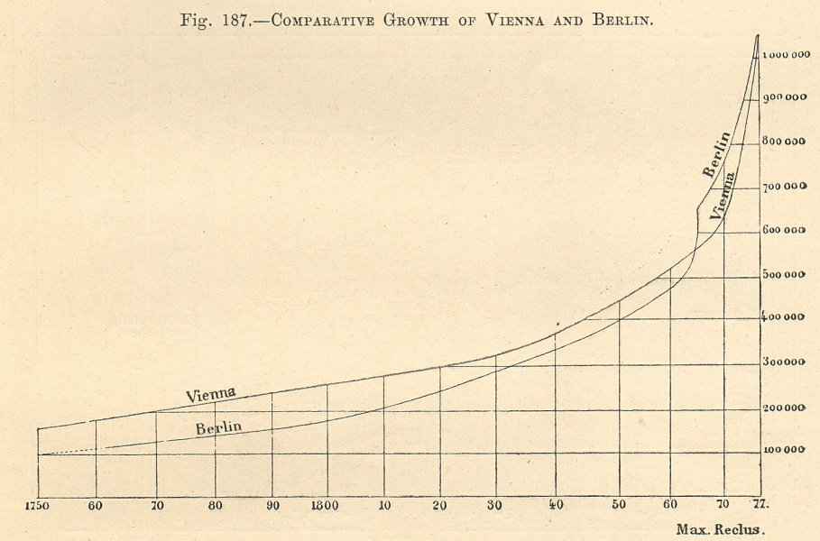 Associate Product Comparative population growth of Vienna & Berlin 1750-1877. Graph 1885 print