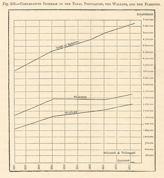 Associate Product Belgium population growth 1830-1875. Walloons & Flemish. Graph 1885 old print