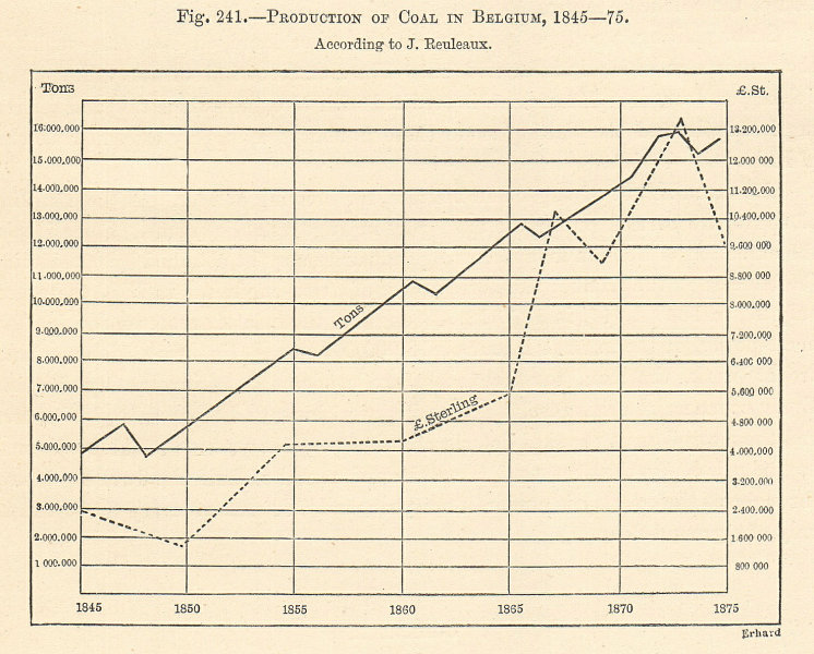 Production of Coal in Belgium, 1845-75, According to J Reuleaux. Graph 1885