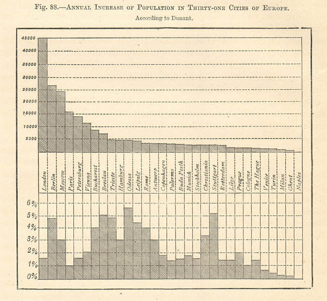 Associate Product Annual population growth of 31 European Cities according to Dunant. Graph 1885