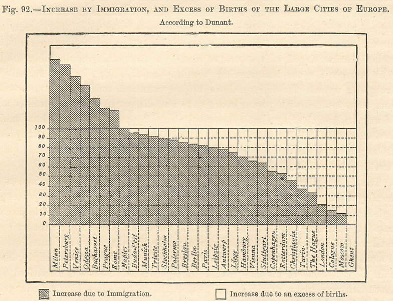 Population increase European cities. Immigration & births. Dunant. Graph 1885