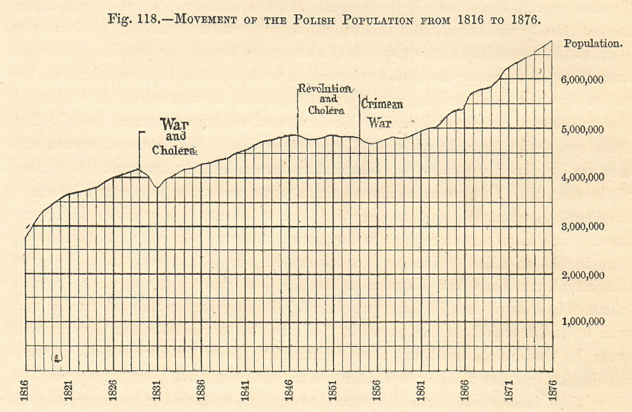 Polish Population growth from 1816-1876. Poland. Cholera pandemic. Graph 1885