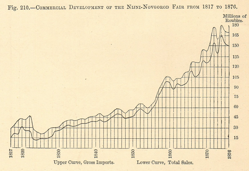 Associate Product Nizhny-Novgorod Fair development from 1817-1876. Russia. Graph 1885 old print