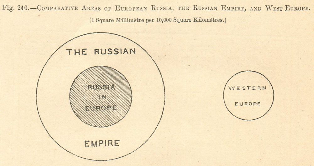 Associate Product Comparative Areas of European Russia, Russian Empire & West Europe. Diagram 1885