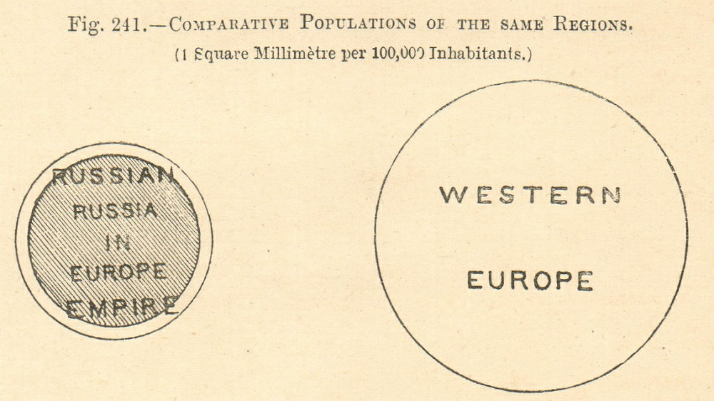 Associate Product Comparative Populations of European Russia, Russian Empire & West Europe 1885