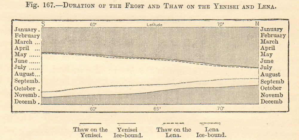 Frost & thaw duration Yenisei & Lena by latitude Siberia Russia Graph SMALL 1885