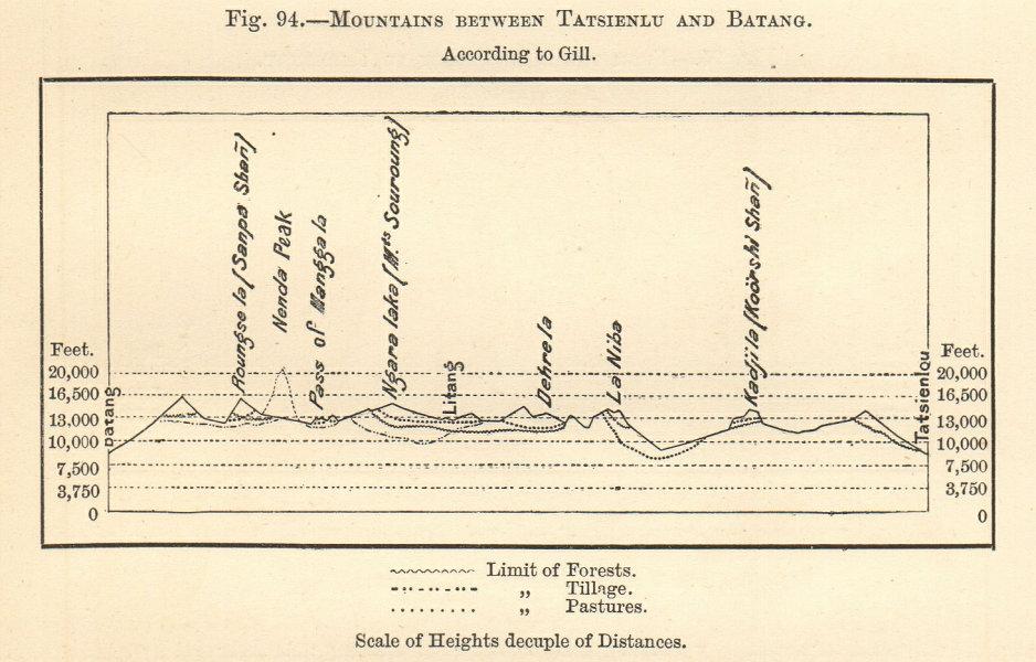 Associate Product Tatsienlu (Kangding)-Batang section. Hengduan Mountains Tibet/Sichuan China 1885