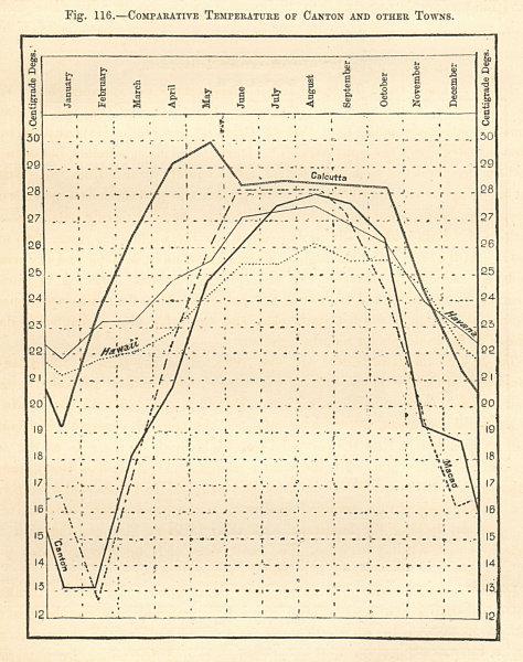 Associate Product Guangzhou Calcutta Macao Hawaii Havana comparative temperatures. Graph 1885