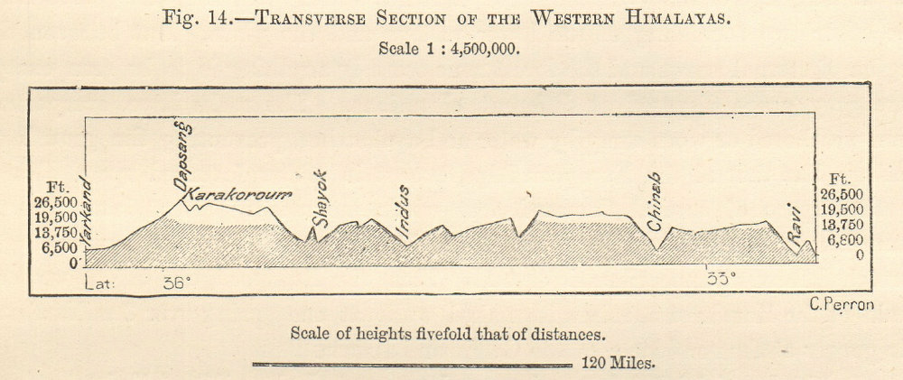 Associate Product Western Himalayas section Dapsang/K2 Karakoram Indus Chenab Pakistan. SMALL 1885