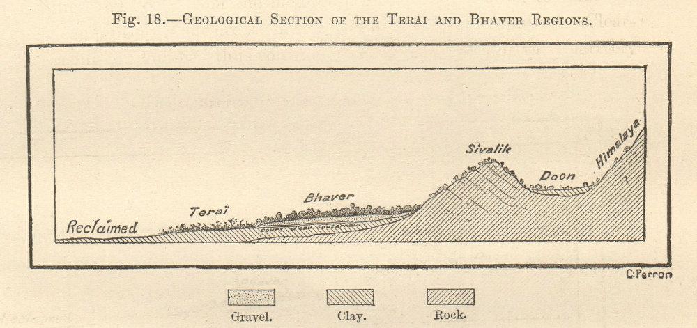 Associate Product Terai & Bhaver zones section. Sivalik Hills. Himalayas. Nepal India. SMALL 1885