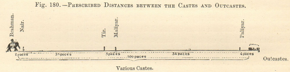 Prescribed Distances between the Castes & Outcastes. India. SMALL 1885 print