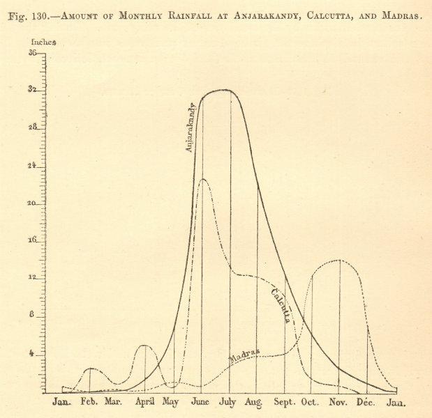 Associate Product Monthly rainfall at Anjarakandy, Calcutta and Madras. India. Graph 1886 print