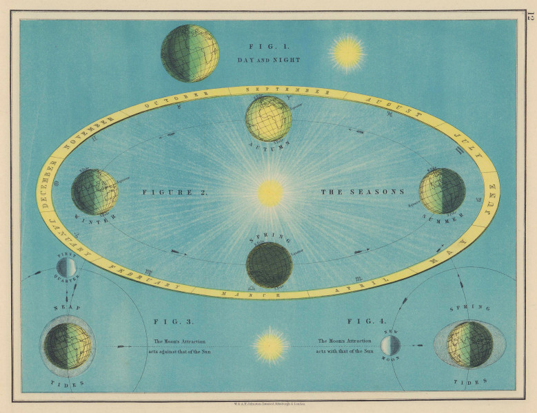 ASTRONOMY. Day & night. Tides. Seasons. Lunar phases. JOHNSTON 1901 old map