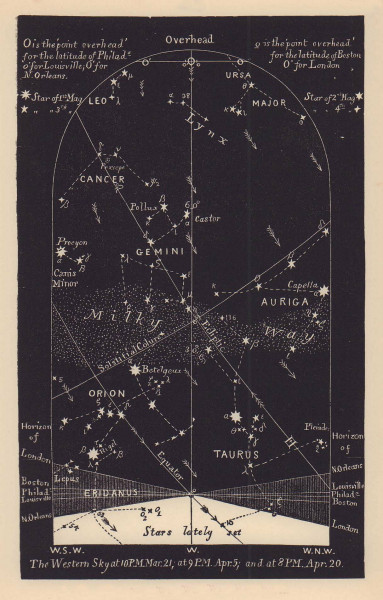 Western night sky star chart April. Aries. March 21-April 20. PROCTOR 1881