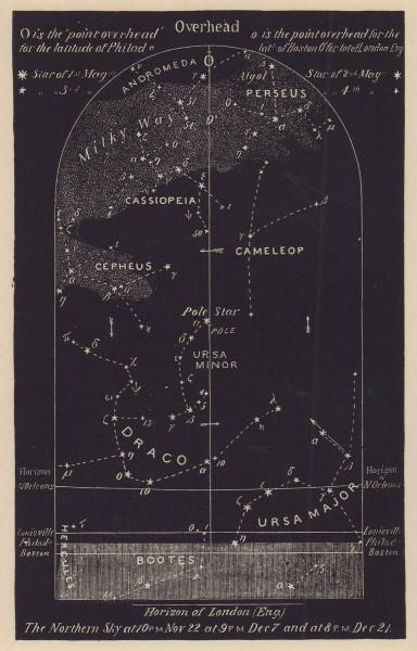 Northern night sky star chart December. Sagittarius. Nov 22-Dec 21. PROCTOR 1881