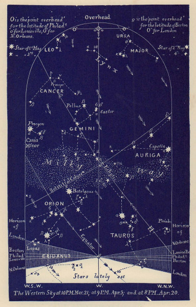 Western night sky star chart April. Aries. March 21-April 20. PROCTOR 1882