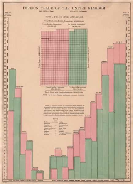 Associate Product UK FOREIGN TRADE. Imports (pink) Exports (green) by country. BACON 1904 print