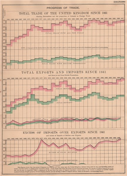 UK FOREIGN TRADE GROWTH 1861-1897. Imports Exports Deficit. BACON 1901 print