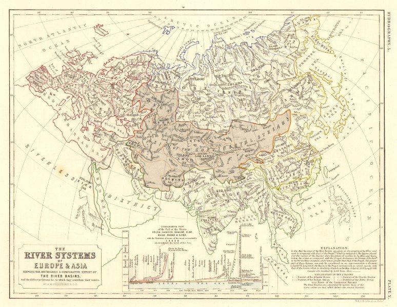 Associate Product EUROPE & ASIA.River systems.Drainage basins.Volga Ganges Danube Rhine 1850 map