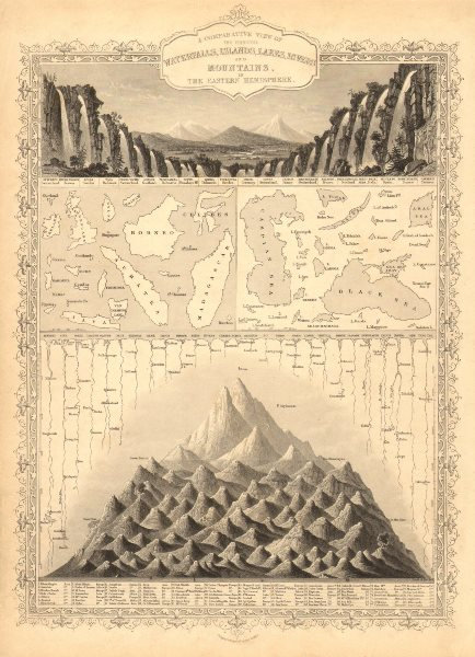 Associate Product EASTERN HEMISPHERE. Falls rivers mountains. No Everest. TALLIS/RAPKIN 1851 map