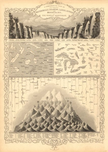 Associate Product WESTERN HEMISPHERE.Falls rivers mountains.No Mt McKinley.TALLIS/RAPKIN 1851 map