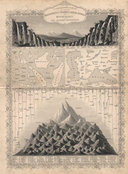 Associate Product EASTERN HEMISPHERE. Falls rivers mountains. No Everest. TALLIS/RAPKIN c1851 map