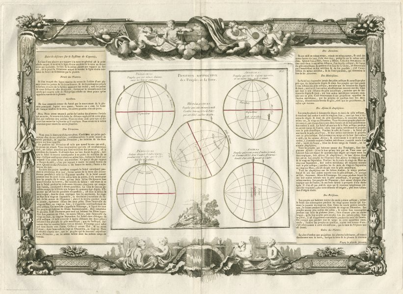 Perioeciens Antoeciens Hétéroiciens Périsciens Asciens DESNOS/LA TOUR 1771 map