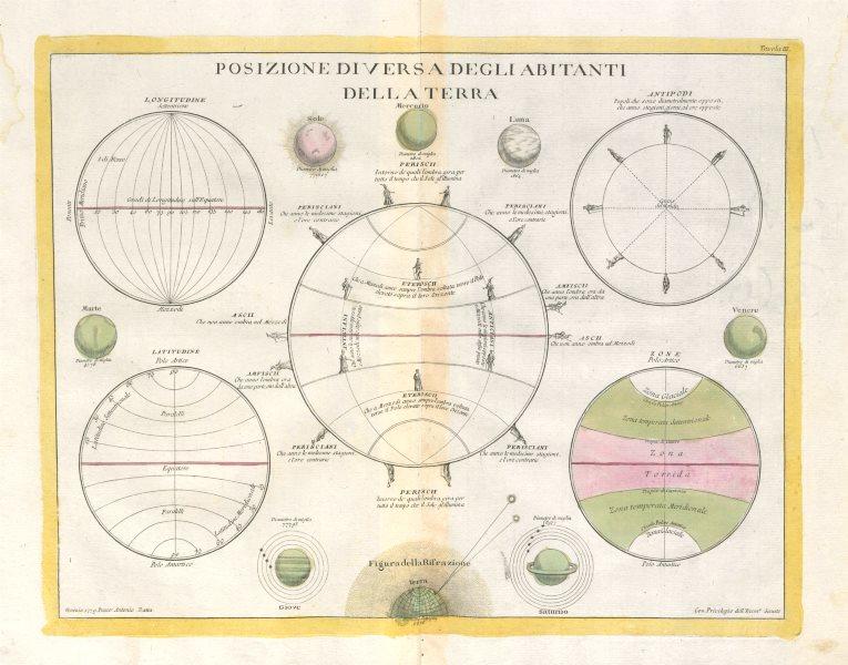 """Associate Product """"Posizione Diversa Degli Abitanti della Terra"""". Periscii Antoeci. ZATTA 1779 map"""
