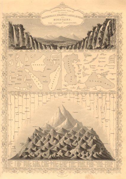 Associate Product EASTERN HEMISPHERE. Falls rivers mountains. No Everest. TALLIS & RAPKIN 1851 map