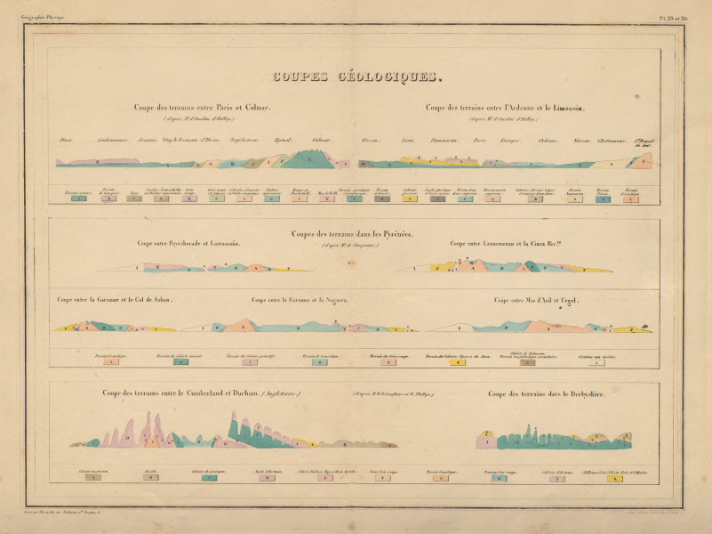 Associate Product Coupes Géologiques. Geological sections in France & England MALTE-BRUN c1871 map