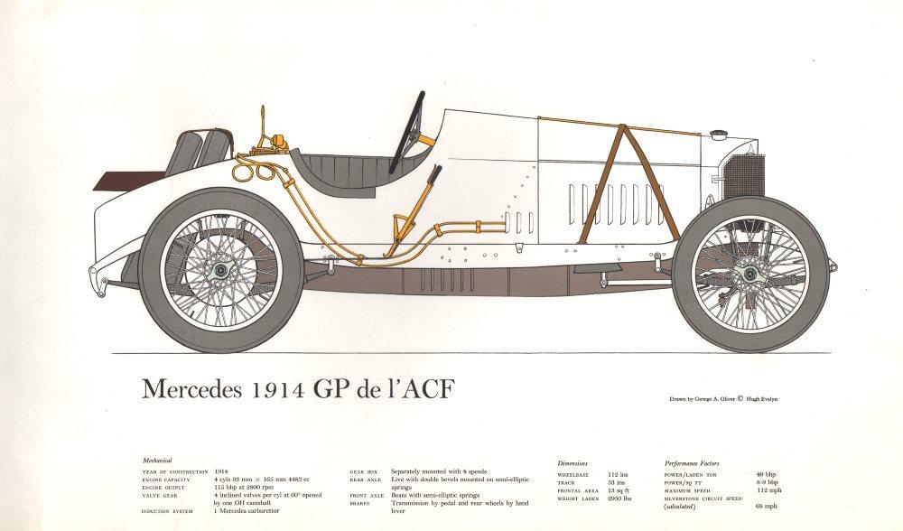 Associate Product Mercedes 1914 GP de l'ACF. Vintage historic racing car print. George Oliver 1963