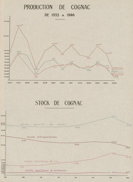 Associate Product Cognac production & stock/inventory 1933-1946. Charente & Charente-Maritime 1947