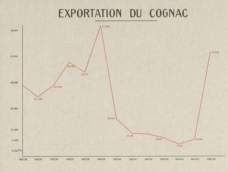 Associate Product Cognac exports from France, 1933-1946. Hectolitres 1947 old vintage print