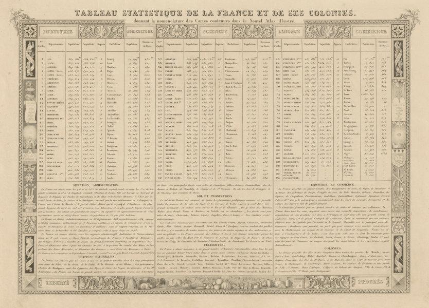 Associate Product Table Statistique de la France et de ses Colonies. Victor LEVASSEUR 1854 print