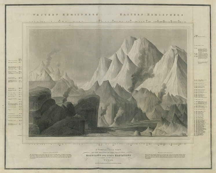 World's tallest mountains comparative view. Dhaulagiri highest. THOMSON 1817 map